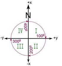 Koordinaten- und Winkelsystem